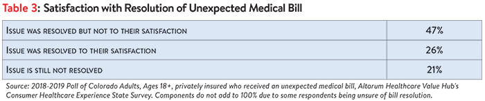 DB_No._33_-_Colorado_Surprise_Medical_Bills_Table_3.png