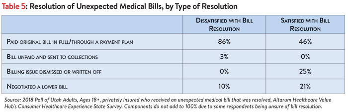 DB_No._33_-_Colorado_Surprise_Medical_Bills_Table_5.png