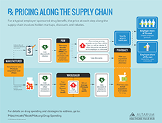 Hub_Rx_Pricing_Supply_Chain_235.png
