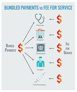 Bundled Payment vs FFS-255p.png