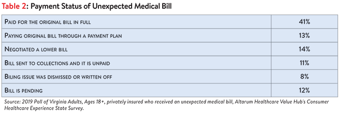DB No. 43 - Virginia Surprise Medical Bills Table 2 Revised.png