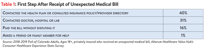 DB_No._33_-_Colorado_Surprise_Medical_Bills_Table_1.png