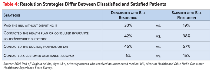 DB No. 43 - Virginia Surprise Medical Bills Table 4 Revised.png